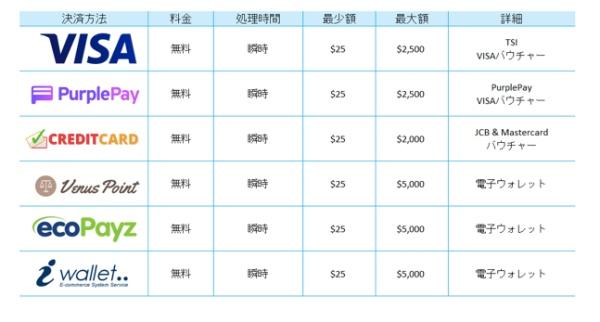 カジノシークレットの入金方法一覧表
