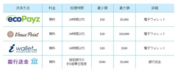 カジノシークレットの出金方法一覧表